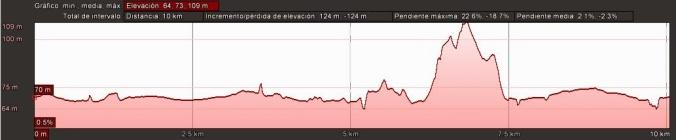 perfil cursa carrer nou 10km